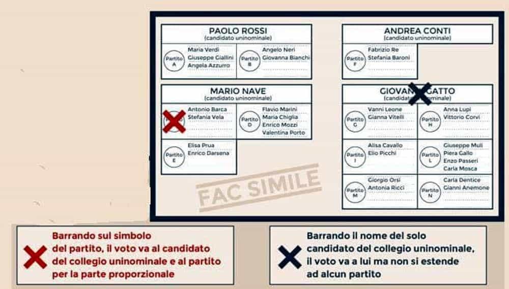 Legge elettorale, come si vota il 4 marzo con il Rosatellum: un'unica scheda, candidati in collegi e listini, soglia al 3%